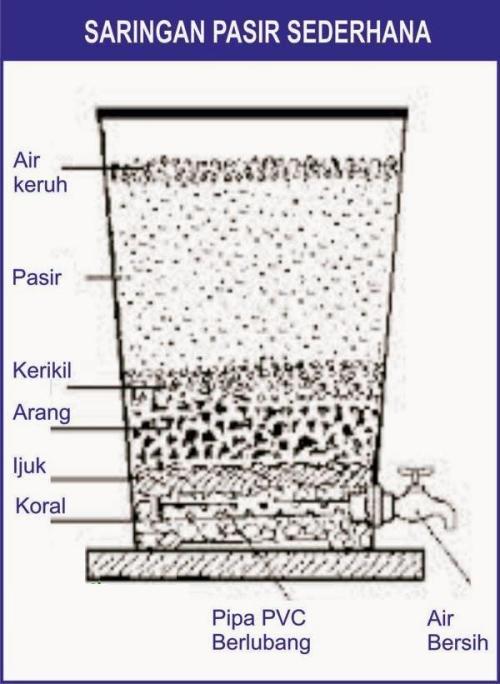 saringan-air-sederhana