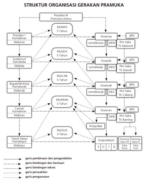 struktur-organisasi-gerakan-pramuka
